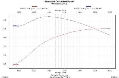 engine dyno test engine analyzer wiring diagram